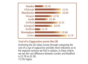 Cost of Cappuccino